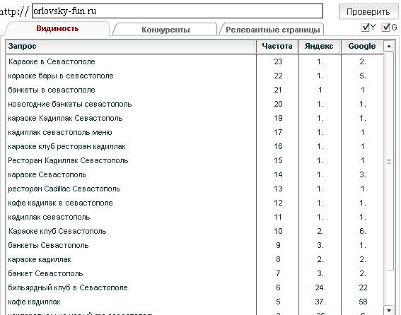 1 позиции в Яндексе - это легко
