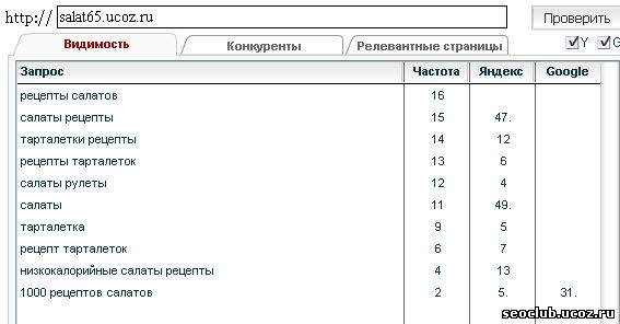 фразы видны в Яндексе