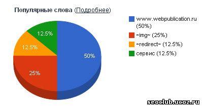 популярные анкоры