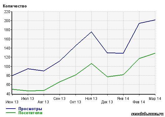 рост посещаемости сайта в 2 раза