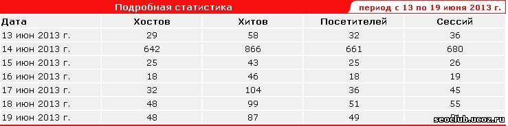 количество посетителей сайта